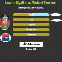 Sascha Bigalke vs Michael Eberwein h2h player stats