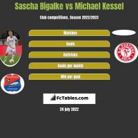 Sascha Bigalke vs Michael Kessel h2h player stats