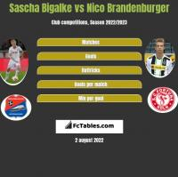 Sascha Bigalke vs Nico Brandenburger h2h player stats