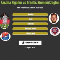 Sascha Bigalke vs Orestis Kiomourtzoglou h2h player stats