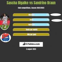 Sascha Bigalke vs Sandrino Braun h2h player stats