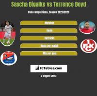 Sascha Bigalke vs Terrence Boyd h2h player stats
