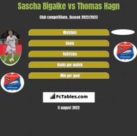 Sascha Bigalke vs Thomas Hagn h2h player stats