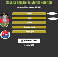 Sascha Bigalke vs Moritz Heinrich h2h player stats