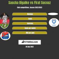 Sascha Bigalke vs Firat Sucsuz h2h player stats