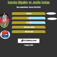 Sascha Bigalke vs Justin Schau h2h player stats