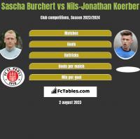 Sascha Burchert vs Nils-Jonathan Koerber h2h player stats