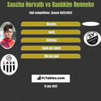 Sascha Horvath vs Bashkim Renneke h2h player stats