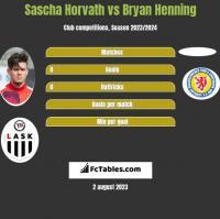 Sascha Horvath vs Bryan Henning h2h player stats
