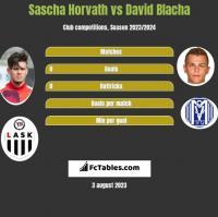 Sascha Horvath vs David Blacha h2h player stats