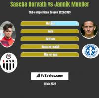 Sascha Horvath vs Jannik Mueller h2h player stats