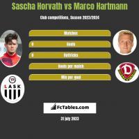 Sascha Horvath vs Marco Hartmann h2h player stats