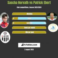 Sascha Horvath vs Patrick Ebert h2h player stats