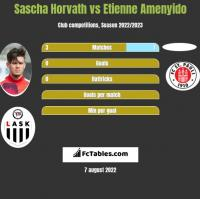 Sascha Horvath vs Etienne Amenyido h2h player stats