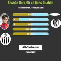 Sascha Horvath vs Anas Ouahim h2h player stats