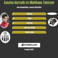 Sascha Horvath vs Matthaus Taferner h2h player stats