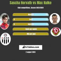 Sascha Horvath vs Max Kulke h2h player stats