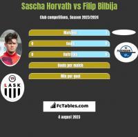 Sascha Horvath vs Filip Bilbija h2h player stats