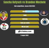 Sascha Kotysch vs Brandon Mechele h2h player stats