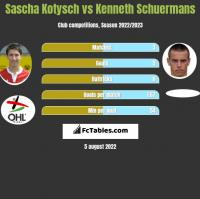 Sascha Kotysch vs Kenneth Schuermans h2h player stats