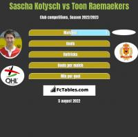 Sascha Kotysch vs Toon Raemaekers h2h player stats