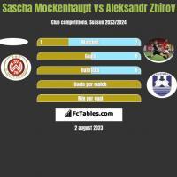 Sascha Mockenhaupt vs Aleksandr Zhirov h2h player stats