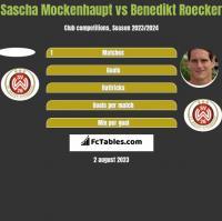 Sascha Mockenhaupt vs Benedikt Roecker h2h player stats