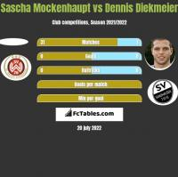 Sascha Mockenhaupt vs Dennis Diekmeier h2h player stats