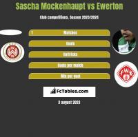 Sascha Mockenhaupt vs Ewerton h2h player stats