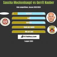Sascha Mockenhaupt vs Gerrit Nauber h2h player stats