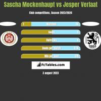 Sascha Mockenhaupt vs Jesper Verlaat h2h player stats