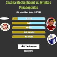 Sascha Mockenhaupt vs Kyriakos Papadopoulos h2h player stats