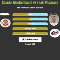 Sascha Mockenhaupt vs Leart Paqarada h2h player stats