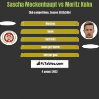 Sascha Mockenhaupt vs Moritz Kuhn h2h player stats