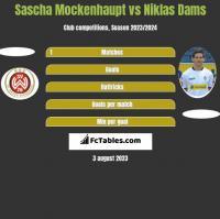 Sascha Mockenhaupt vs Niklas Dams h2h player stats