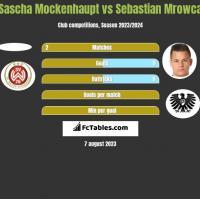 Sascha Mockenhaupt vs Sebastian Mrowca h2h player stats