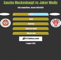 Sascha Mockenhaupt vs Jakov Medic h2h player stats