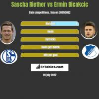 Sascha Riether vs Ermin Bicakcic h2h player stats