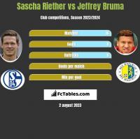 Sascha Riether vs Jeffrey Bruma h2h player stats