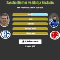 Sascha Riether vs Matija Nastasic h2h player stats