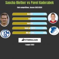 Sascha Riether vs Pavel Kaderabek h2h player stats