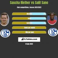 Sascha Riether vs Salif Sane h2h player stats