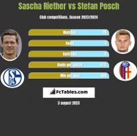 Sascha Riether vs Stefan Posch h2h player stats