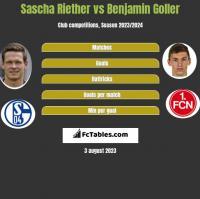 Sascha Riether vs Benjamin Goller h2h player stats