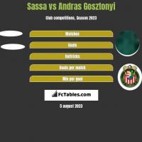 Sassa vs Andras Gosztonyi h2h player stats