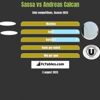 Sassa vs Andreas Calcan h2h player stats