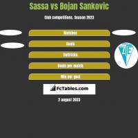 Sassa vs Bojan Sankovic h2h player stats