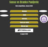 Sassa vs Branko Pauljevic h2h player stats