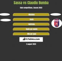 Sassa vs Claudiu Bumba h2h player stats