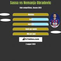 Sassa vs Nemanja Obradovic h2h player stats